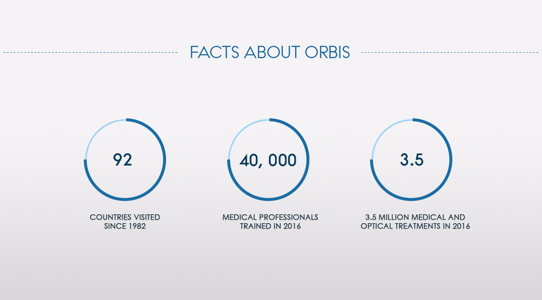 We are honoured to stand behind Orbis International - Single - 1284